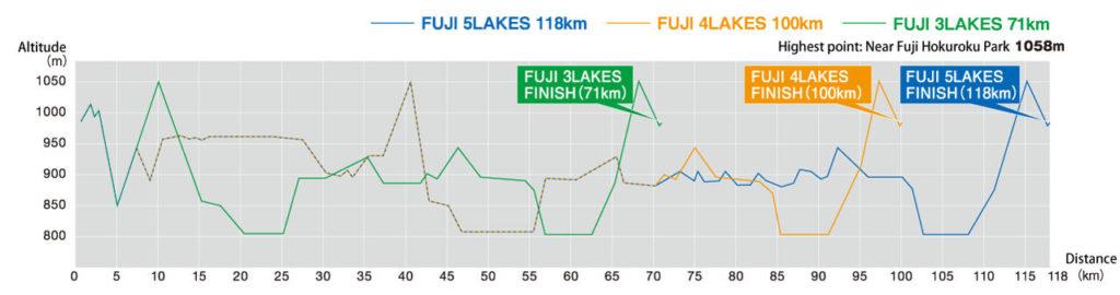 Fuji 5 lakes elevation